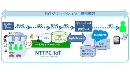 テラスカイとNTTPC、センサーデータと顧客データを掛け合わせたIoTを簡単・早期実現に利用できるソリューション提供